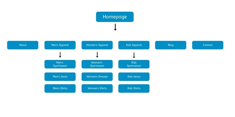 E-Commerce Website Diagram
