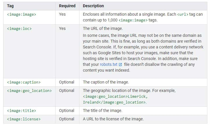 Image Sitemap Image Tags Definitions